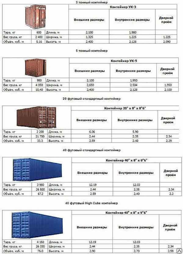 Osnovnye-vidy-kontejnerov-dlya-domov